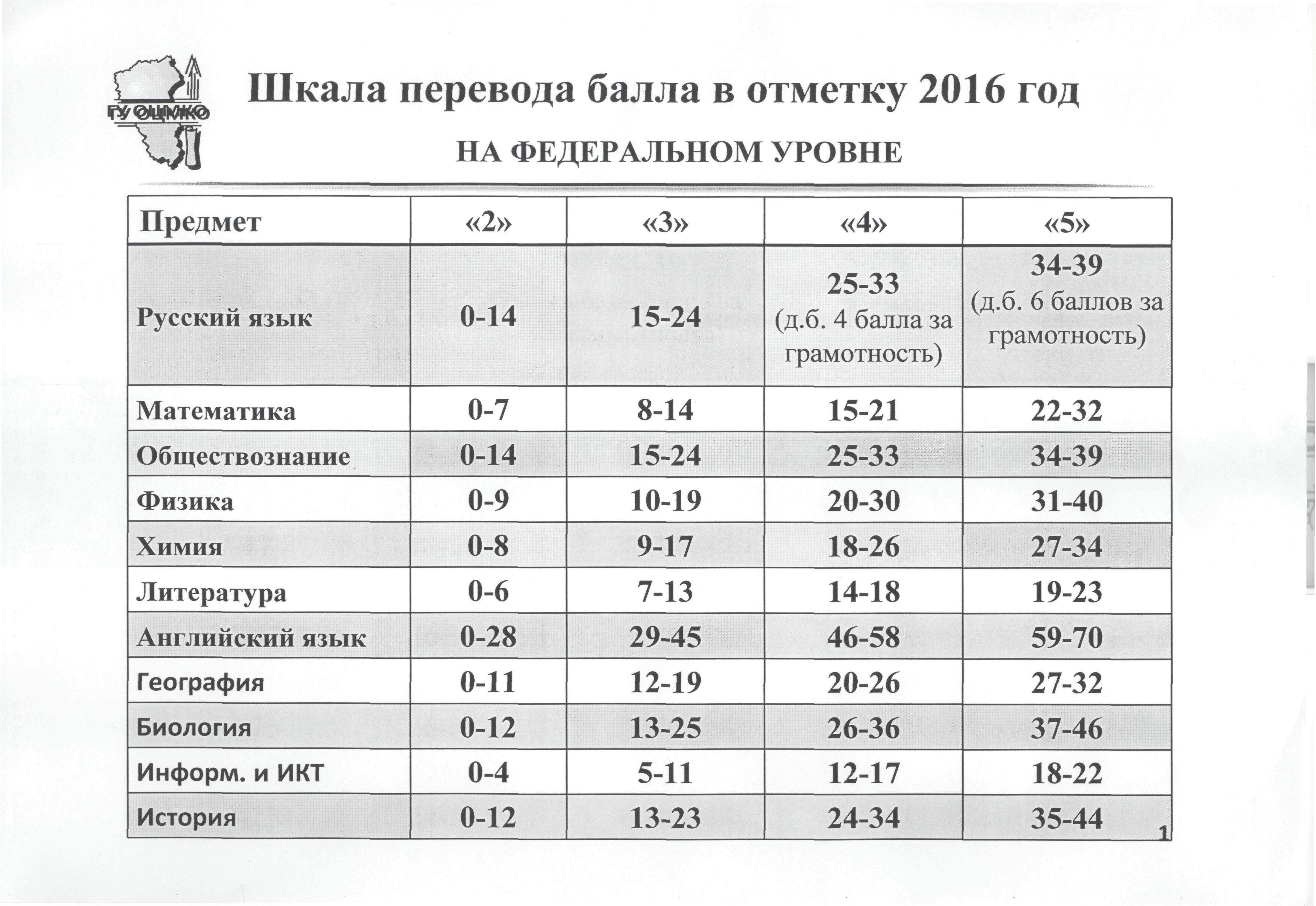 Огэ оценка по баллам 2017